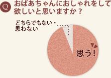 2011年6月Chiaretta(キアレッタ)調べ